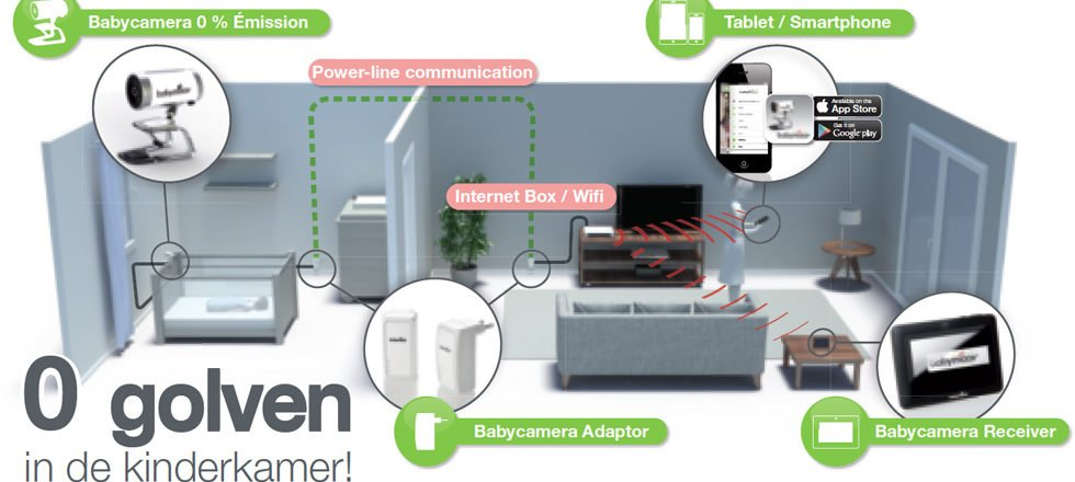 stralingsvrije babyfoon met camera